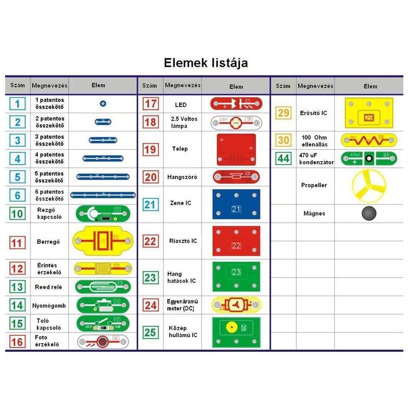 BrainBox - Elektronikai alap plusz készlet - Primary Plus 2 - 1